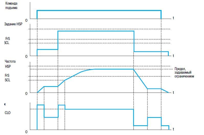 Модернизация системы на Фабрике «Вариант»