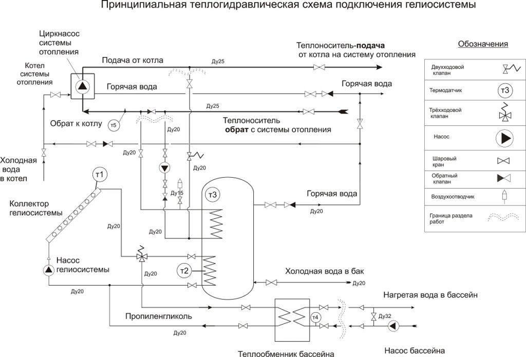 Принципиальная теплогидравлическая схема подключения гелиосистемы
