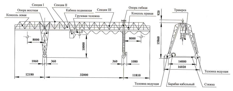 Модернизация системы электроснабжения